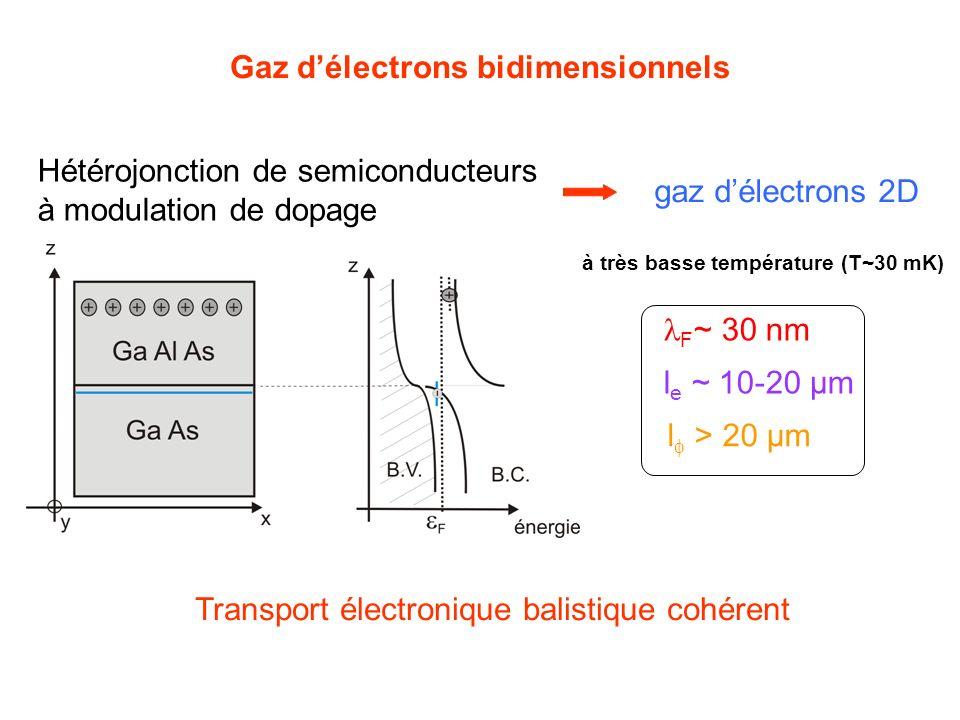 Gaz d'électrons bidimensionnels