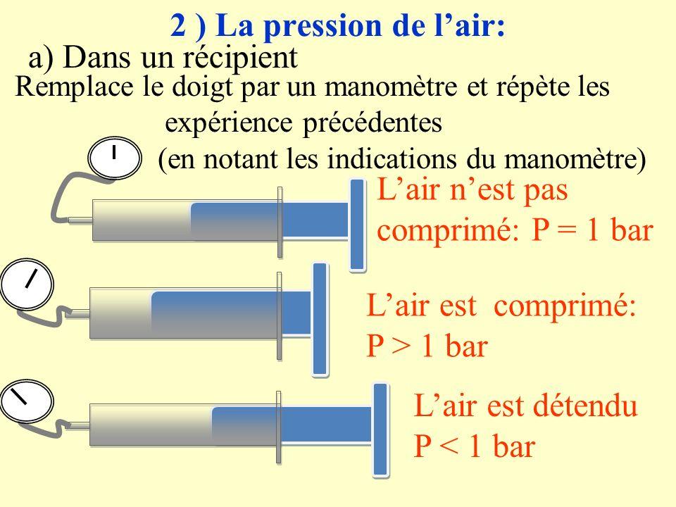 L'air n'est pas comprimé: P = 1 bar