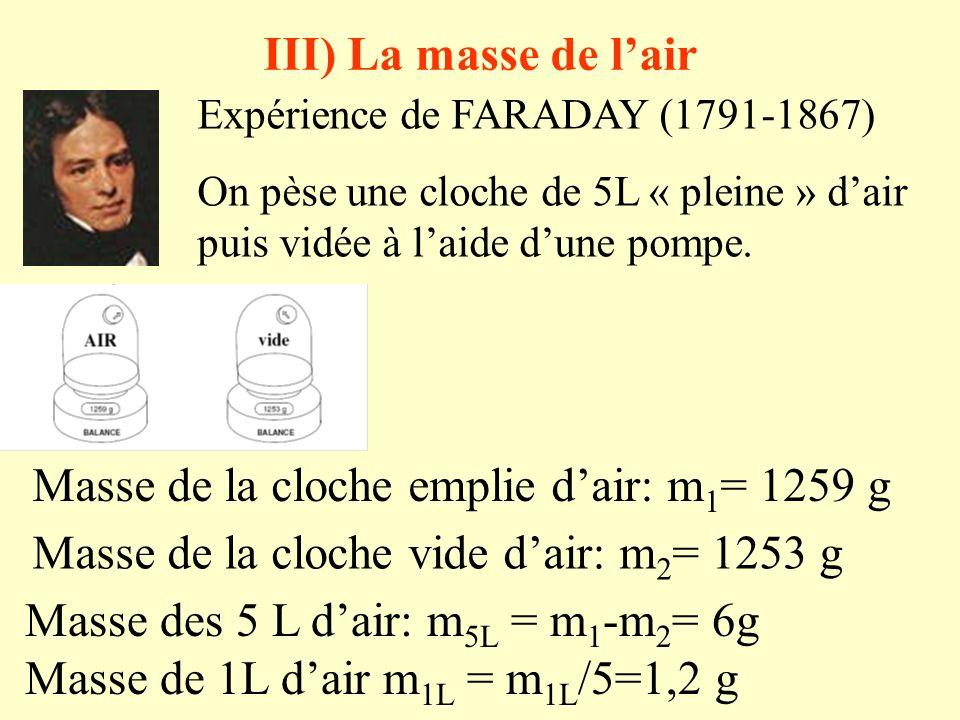 Masse de la cloche emplie d'air: m1= 1259 g