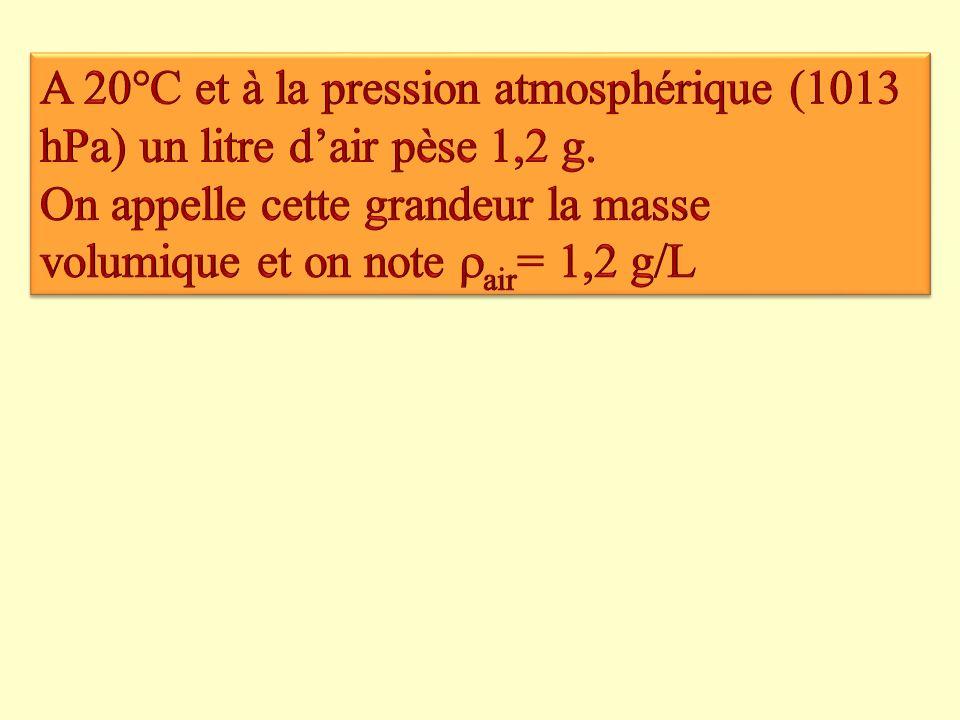 A 20°C et à la pression atmosphérique (1013 hPa) un litre d'air pèse 1,2 g.