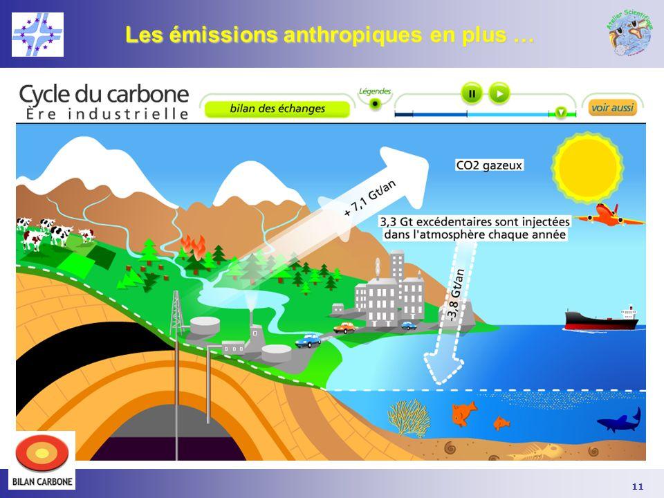 Les émissions anthropiques en plus …