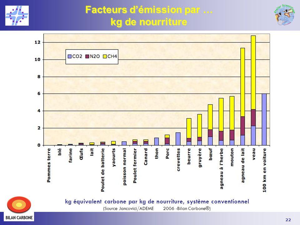Facteurs d'émission par …