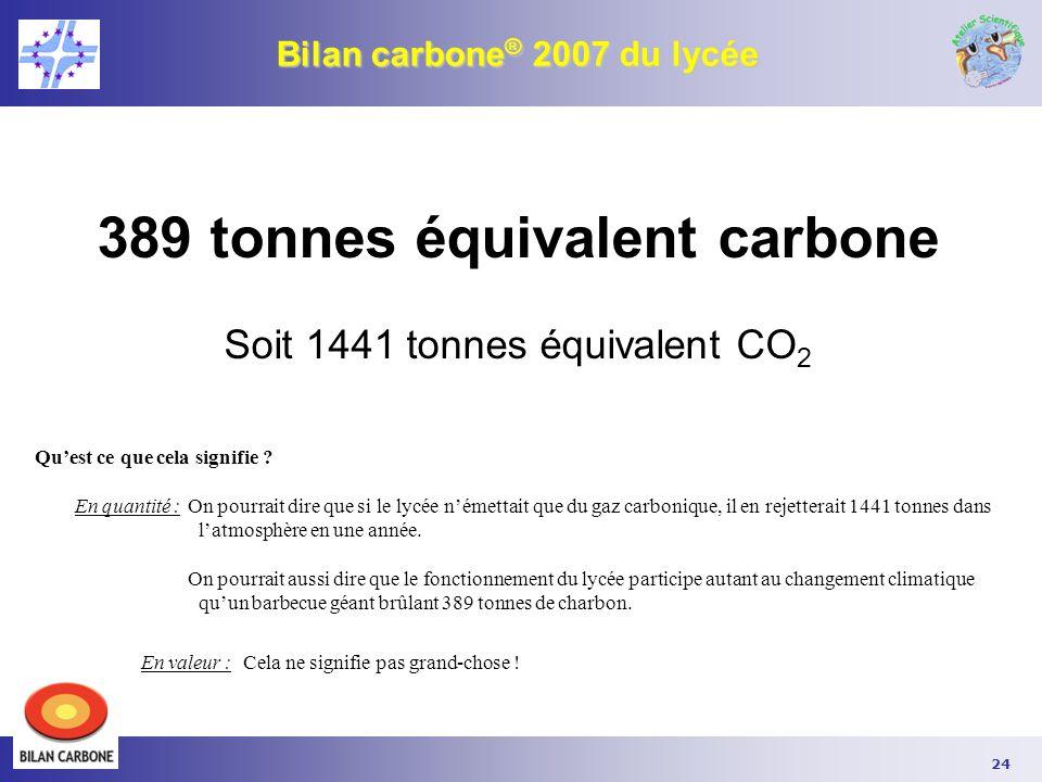 Bilan carbone® 2007 du lycée