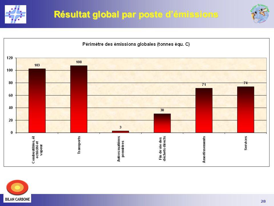Résultat global par poste d'émissions