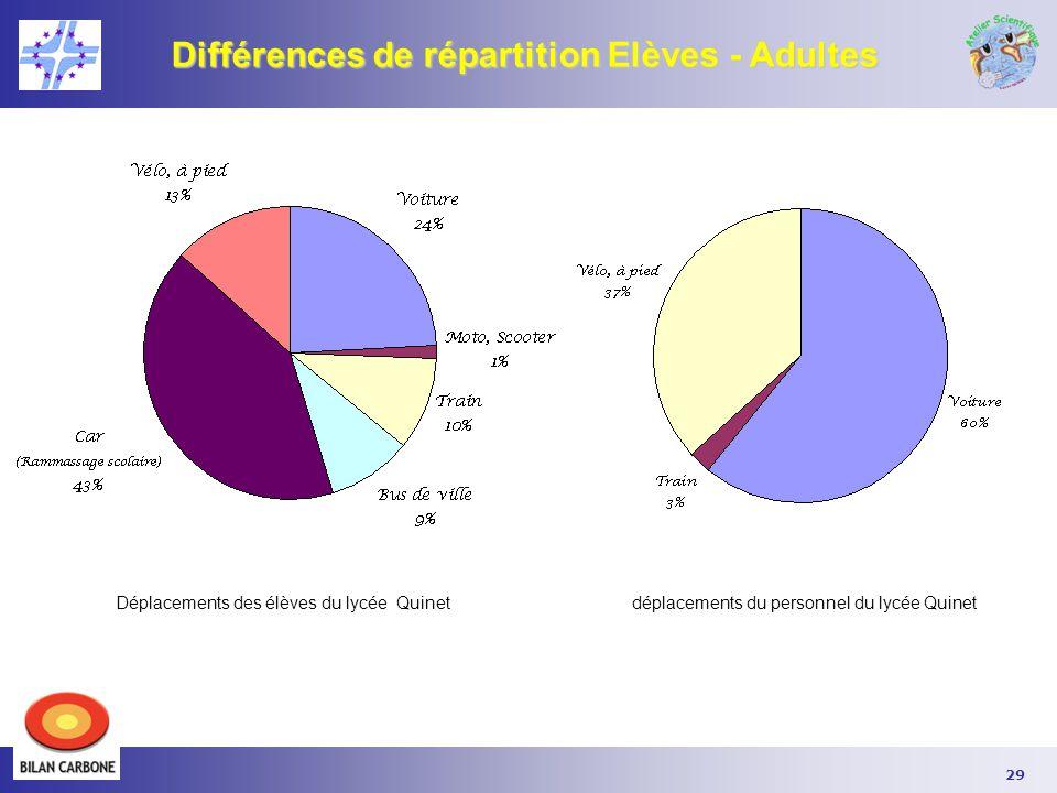 Différences de répartition Elèves - Adultes
