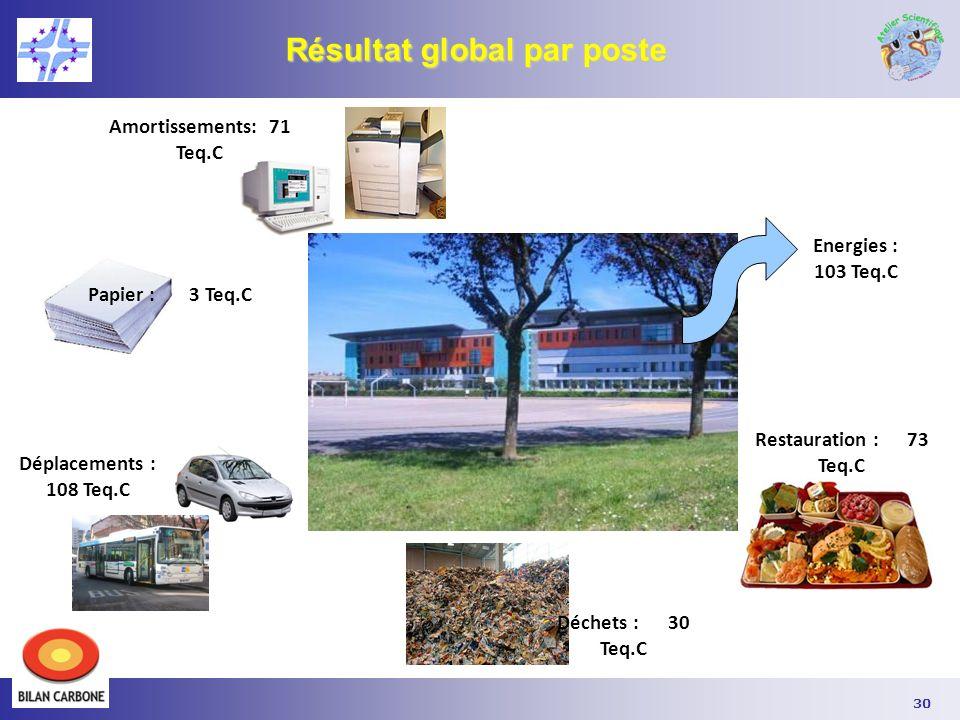 Résultat global par poste