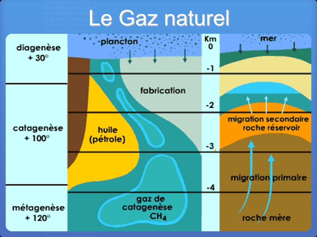 Energies renouvelables ppt video online t l charger for Gaz naturel dans le monde
