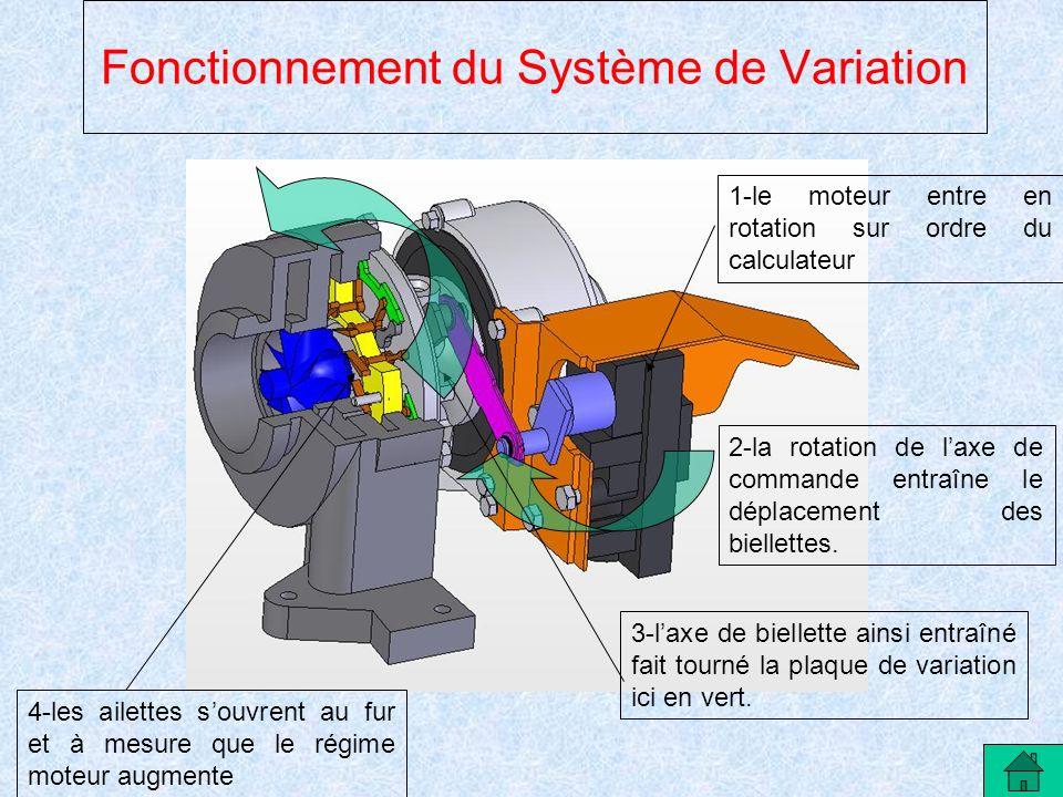 Fonctionnement du Système de Variation