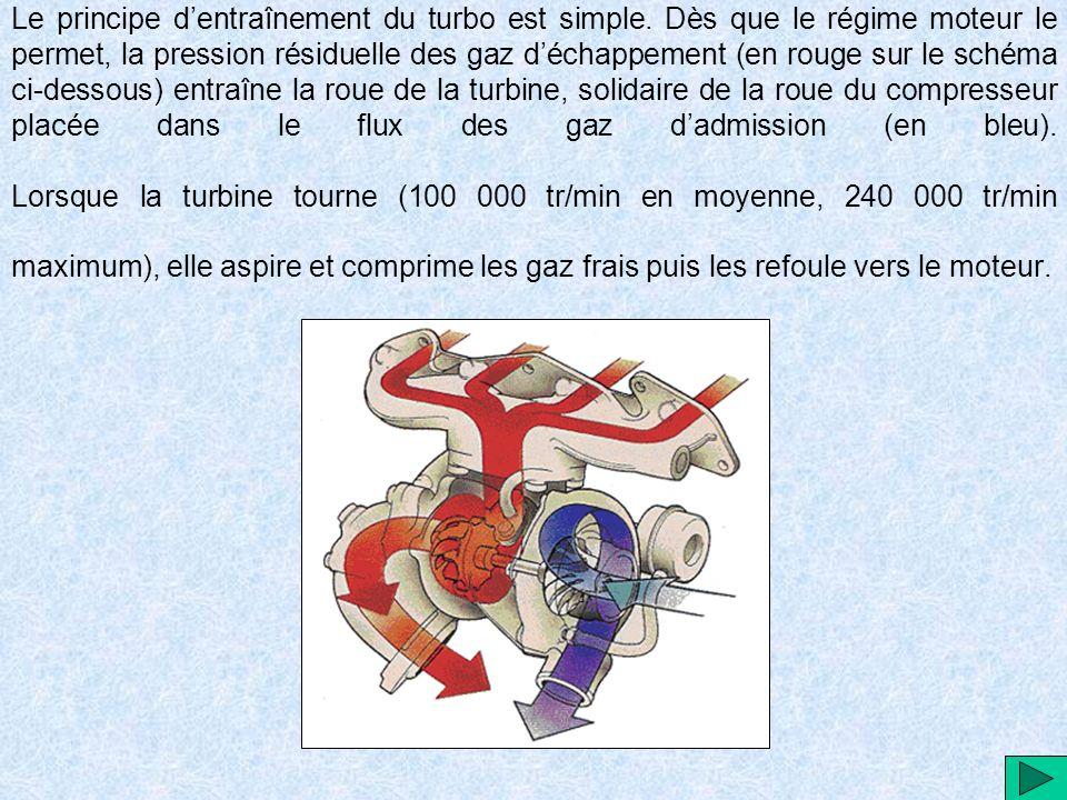 Le principe d'entraînement du turbo est simple