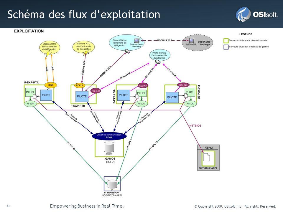 Schéma des flux d'exploitation