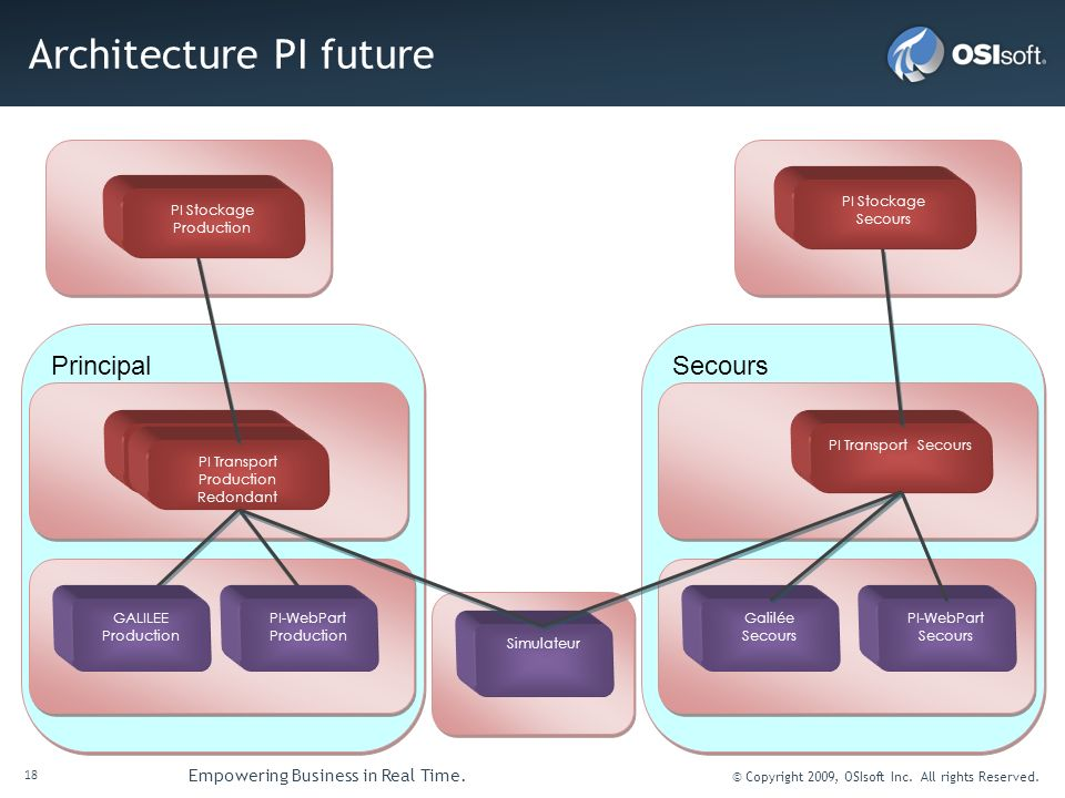 Architecture PI future