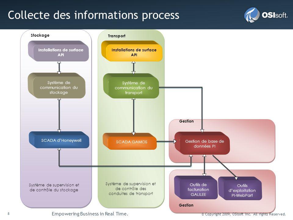 Collecte des informations process