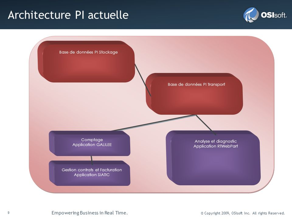 Architecture PI actuelle