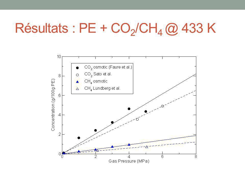 Résultats : PE + CO2/CH4 @ 433 K