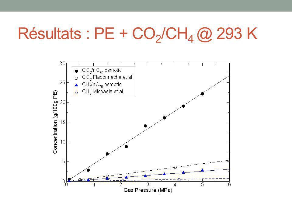Résultats : PE + CO2/CH4 @ 293 K