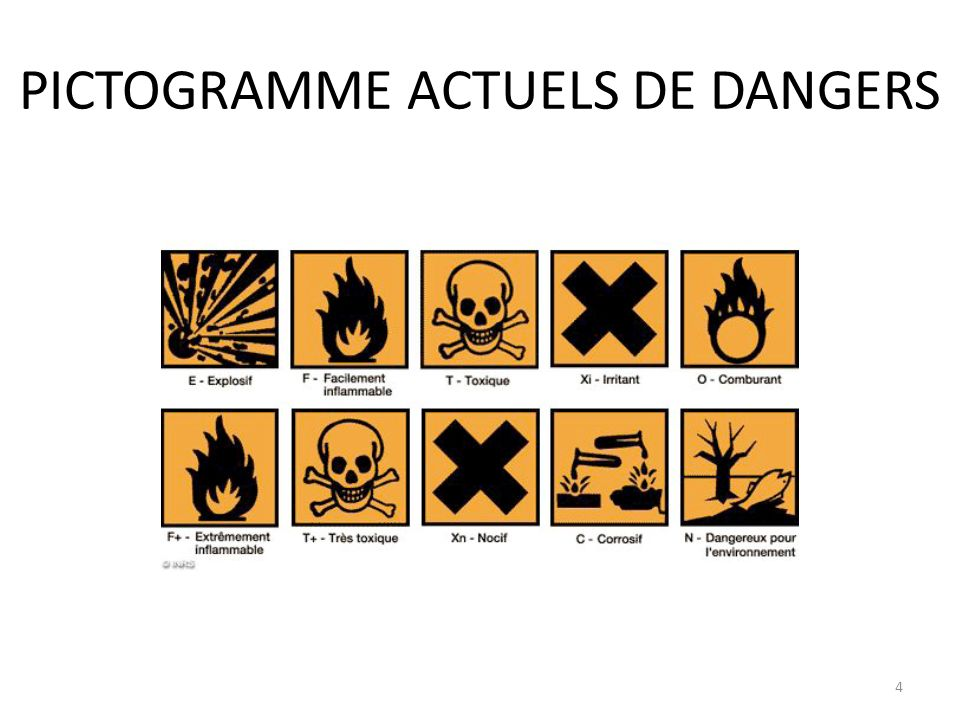 PICTOGRAMME ACTUELS DE DANGERS