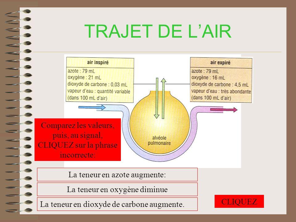 TRAJET DE L'AIR Comparez les valeurs, puis, au signal, CLIQUEZ sur la phrase incorrecte: La teneur en azote augmente: