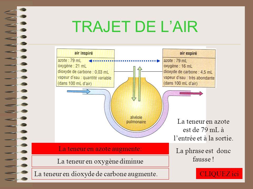 TRAJET DE L'AIR La teneur en azote est de 79 mL à l'entrée et à la sortie. La phrase est donc fausse !
