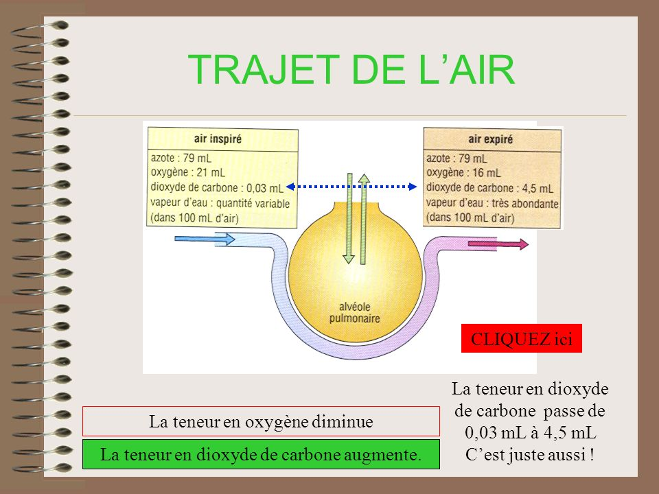 TRAJET DE L'AIR CLIQUEZ ici