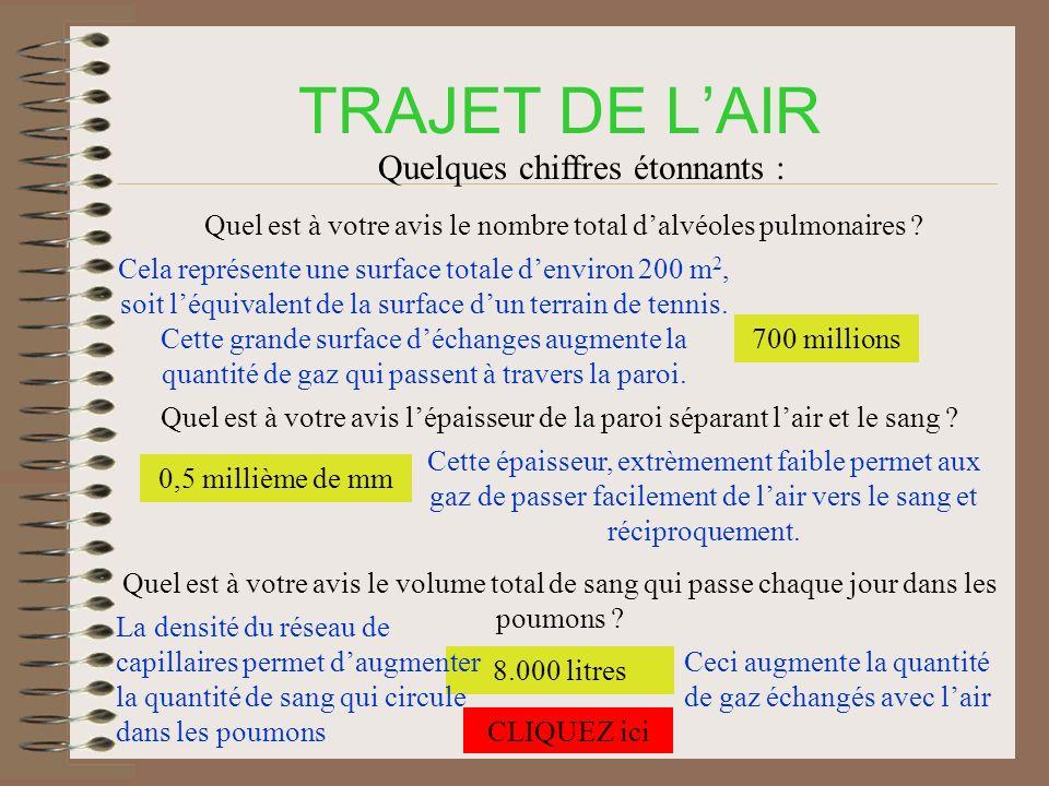 TRAJET DE L'AIR Quelques chiffres étonnants :