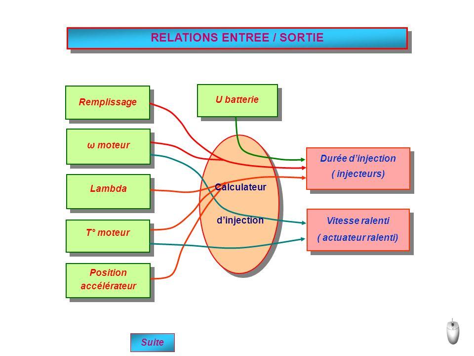 RELATIONS ENTREE / SORTIE Position accélérateur