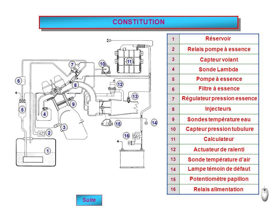 CONSTITUTION Réservoir Relais pompe à essence Capteur volant