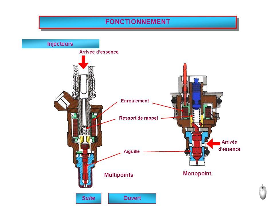 FONCTIONNEMENT Injecteurs Monopoint Multipoints Suite Ouvert