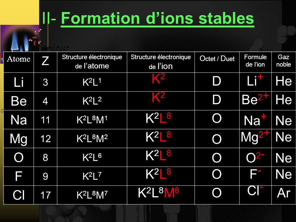 II- Formation d'ions stables
