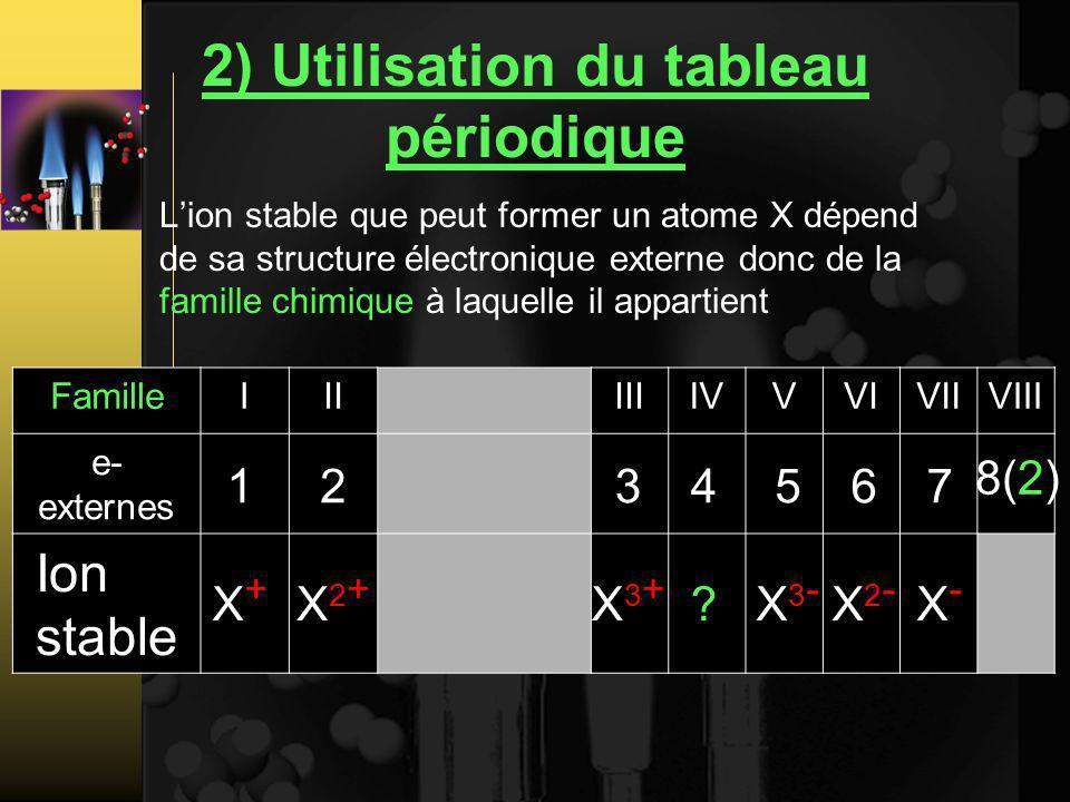 2) Utilisation du tableau périodique