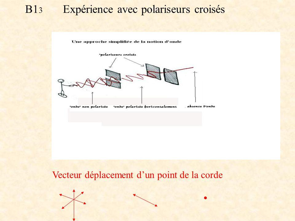 B13 Expérience avec polariseurs croisés