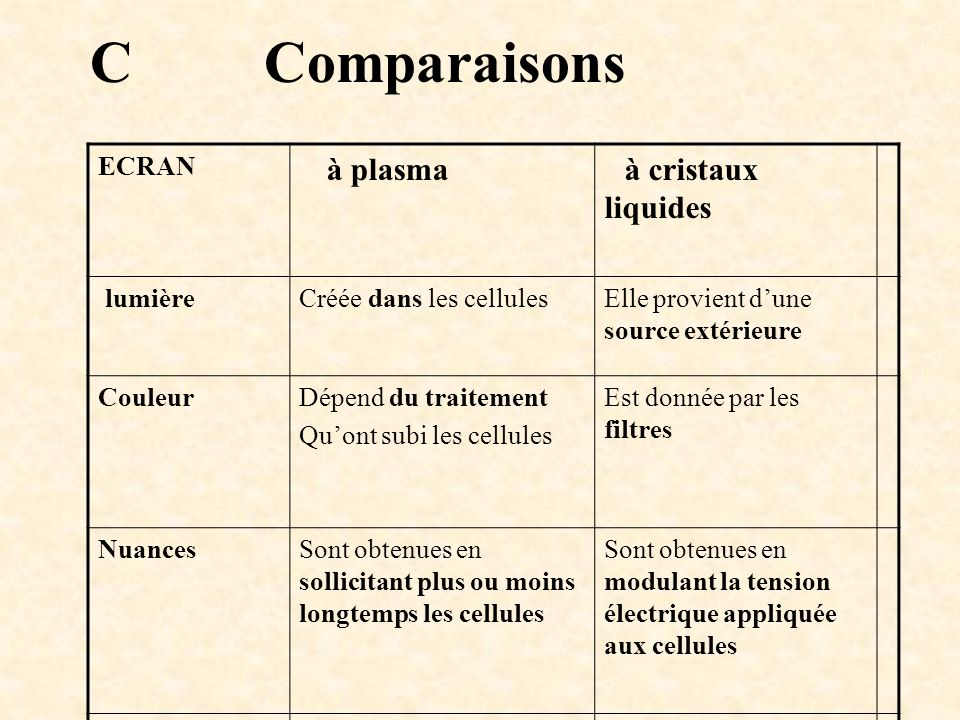 C Comparaisons ECRAN à plasma à cristaux liquides lumière