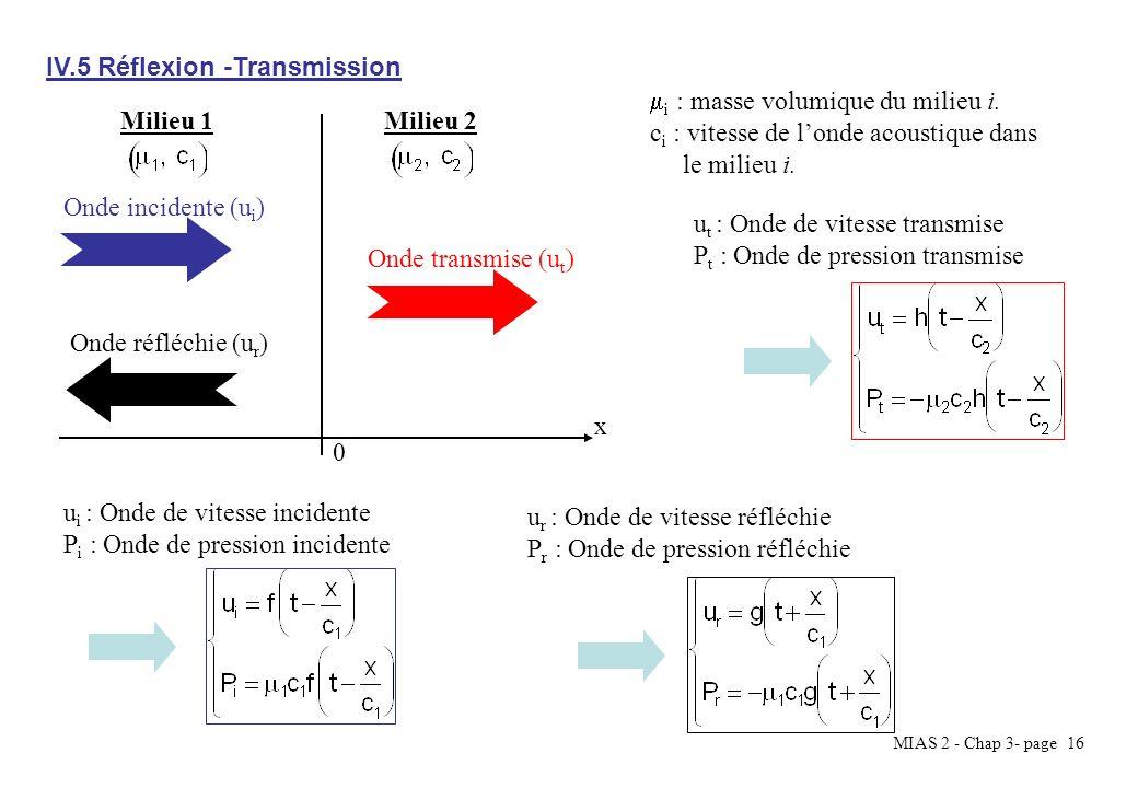 IV.5 Réflexion -Transmission