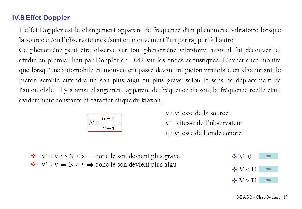 IV.6 Effet Doppler