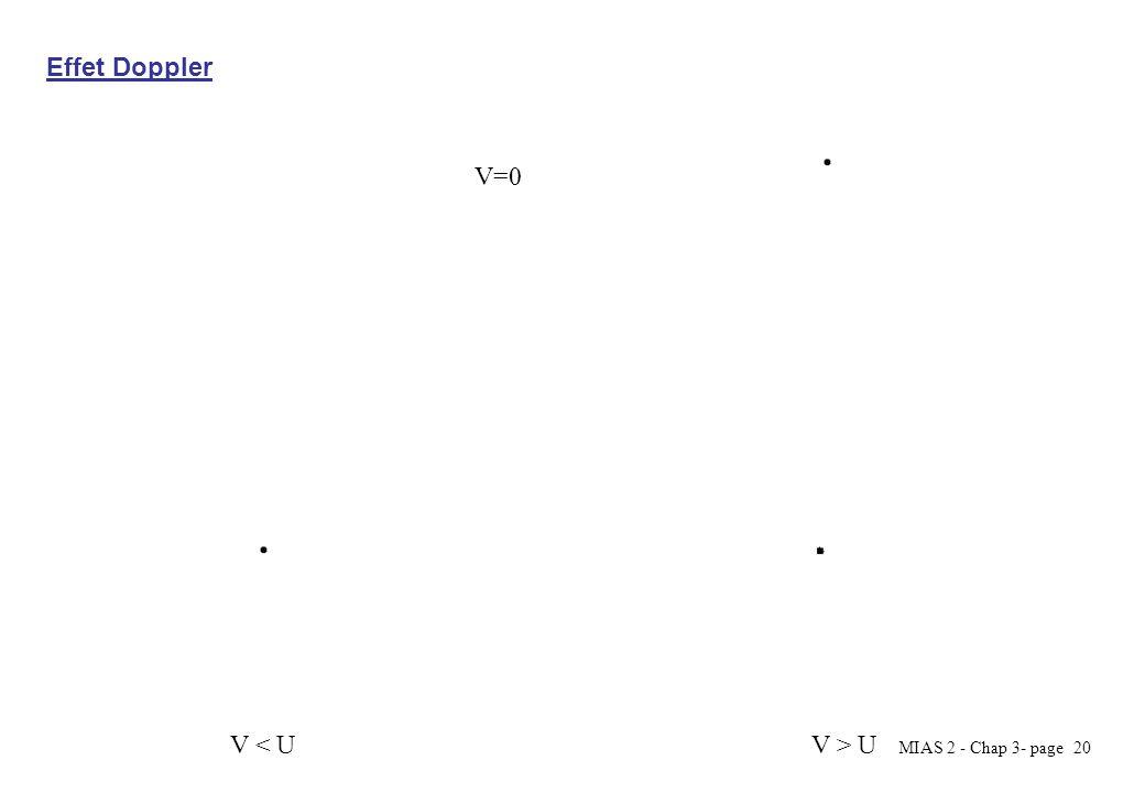 V=0 Effet Doppler V < U V > U