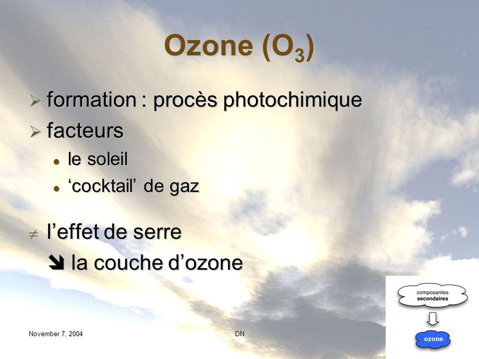 Ozone (O3) formation : procès photochimique facteurs l'effet de serre