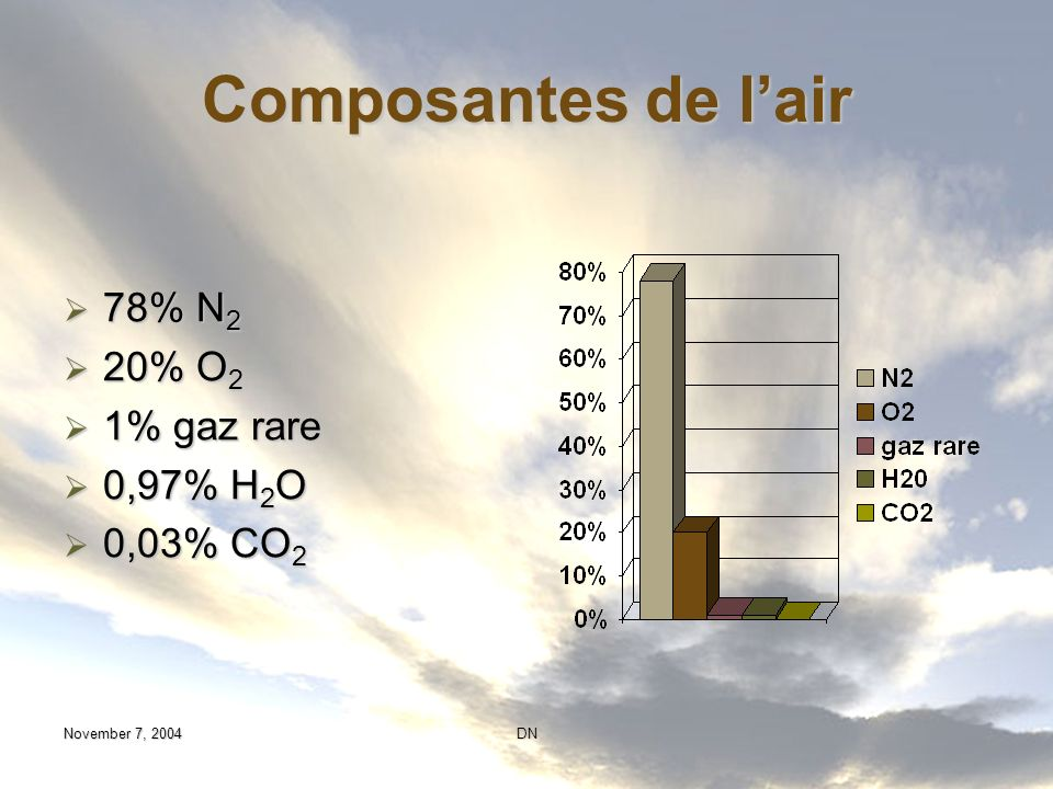 Composantes de l'air 78% N2 20% O2 1% gaz rare 0,97% H2O 0,03% CO2