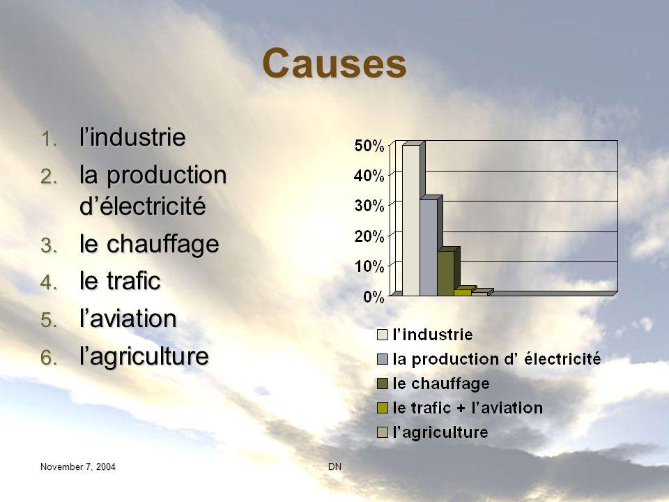 Causes l'industrie la production d'électricité le chauffage le trafic