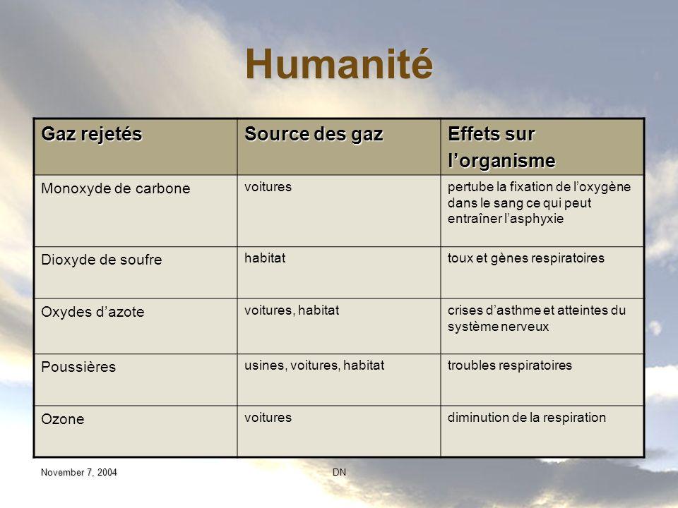 Humanité Gaz rejetés Source des gaz Effets sur l'organisme