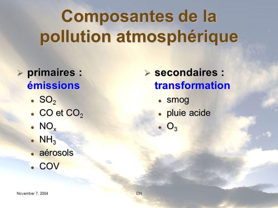 Composantes de la pollution atmosphérique