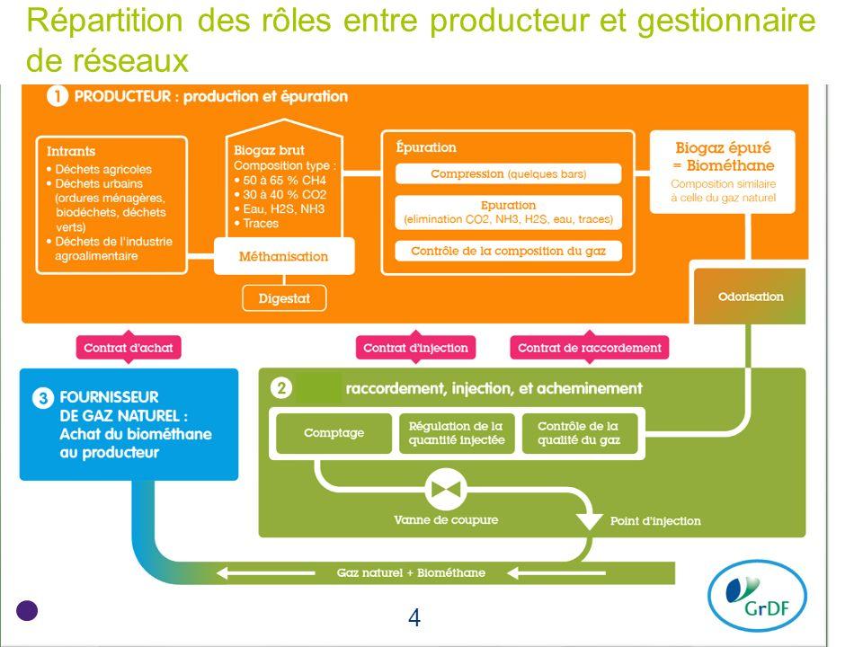 Répartition des rôles entre producteur et gestionnaire de réseaux