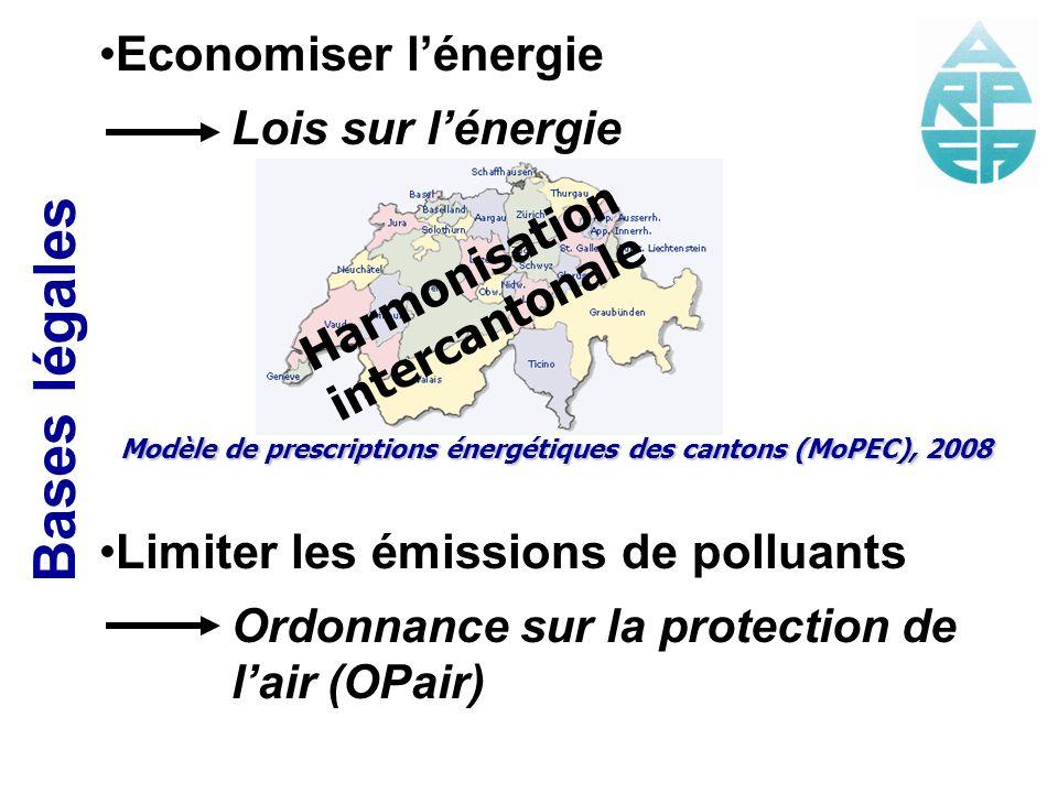 Bases légales Economiser l'énergie Limiter les émissions de polluants