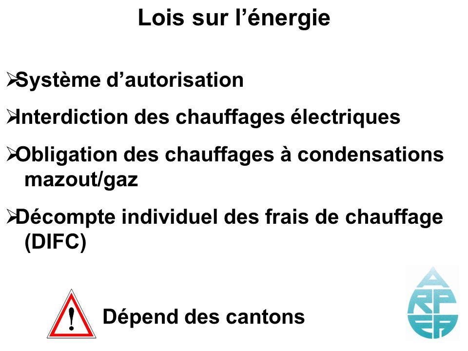 Lois sur l'énergie Système d'autorisation