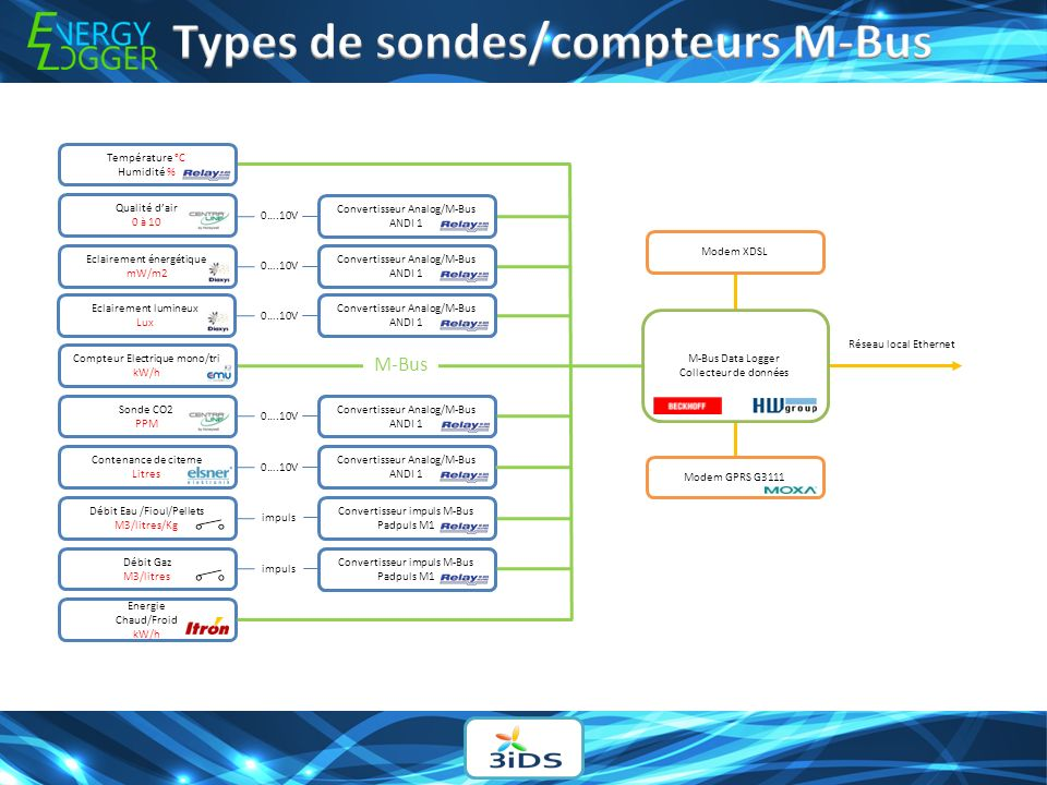 Types de sondes/compteurs M-Bus