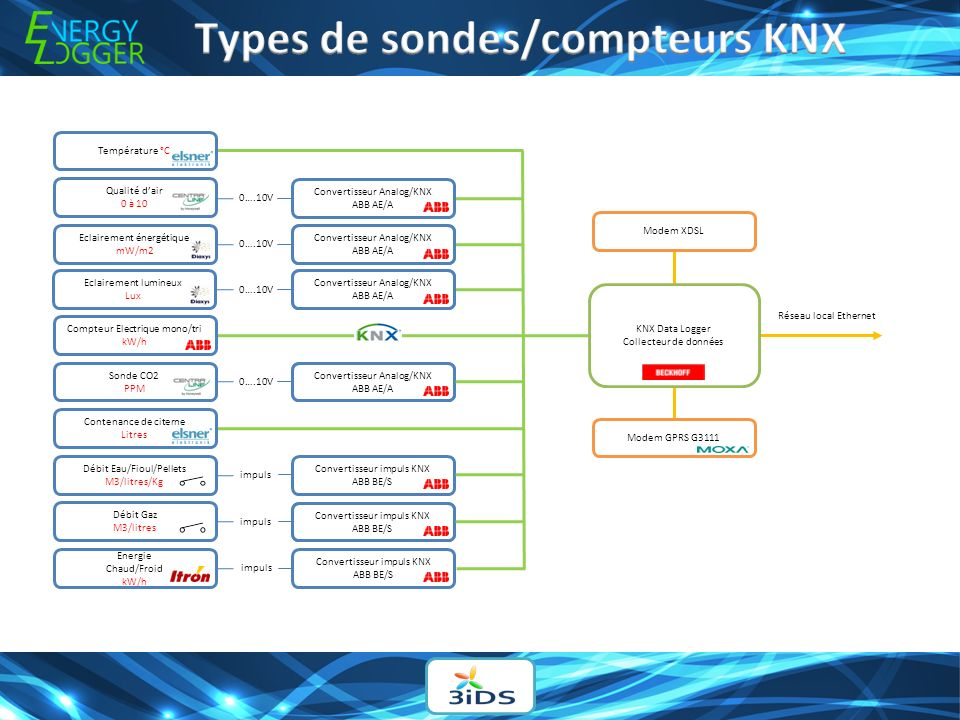 Types de sondes/compteurs KNX