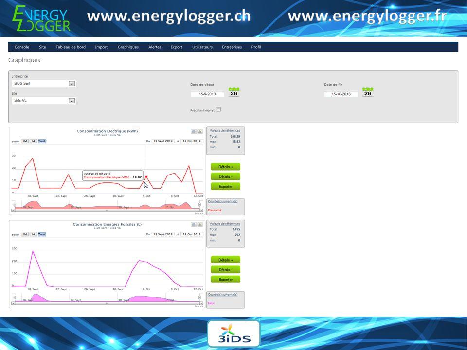 www.energylogger.ch www.energylogger.fr