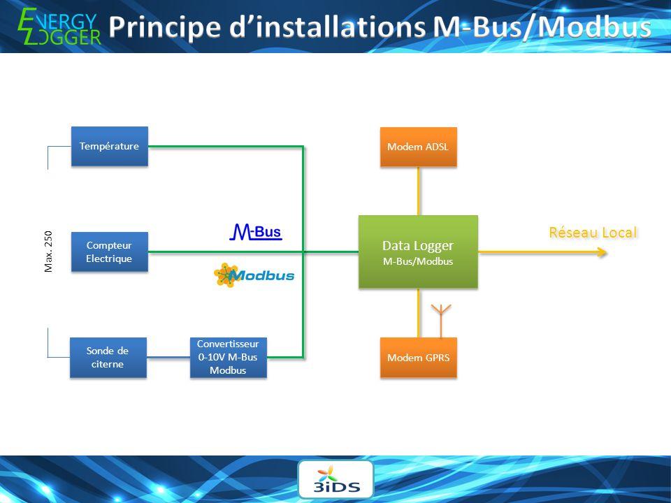 Principe d'installations M-Bus/Modbus