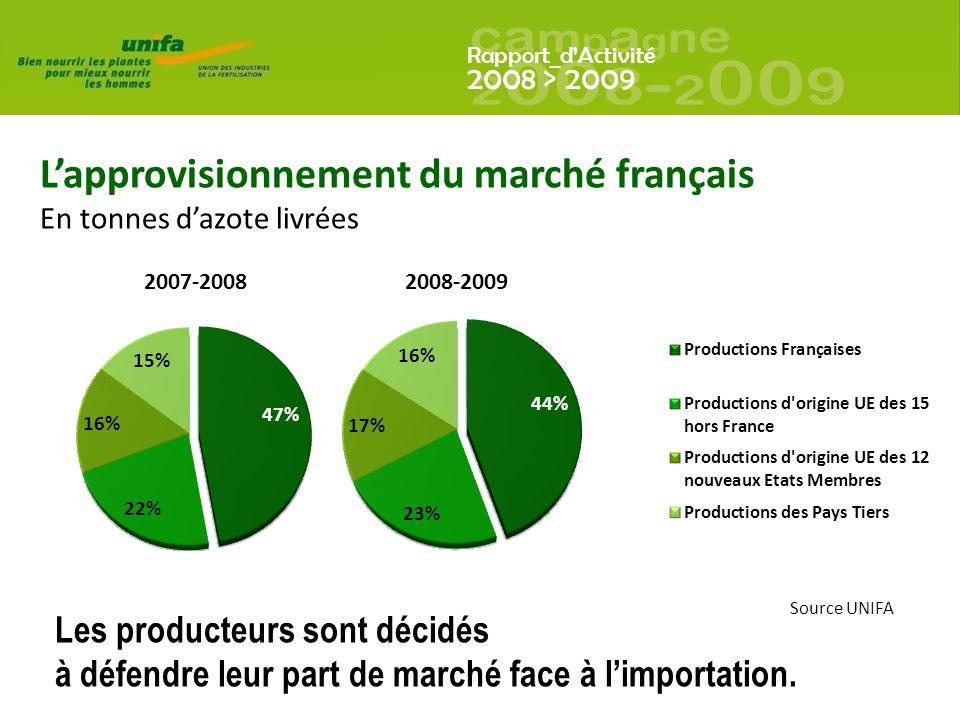 L'approvisionnement du marché français