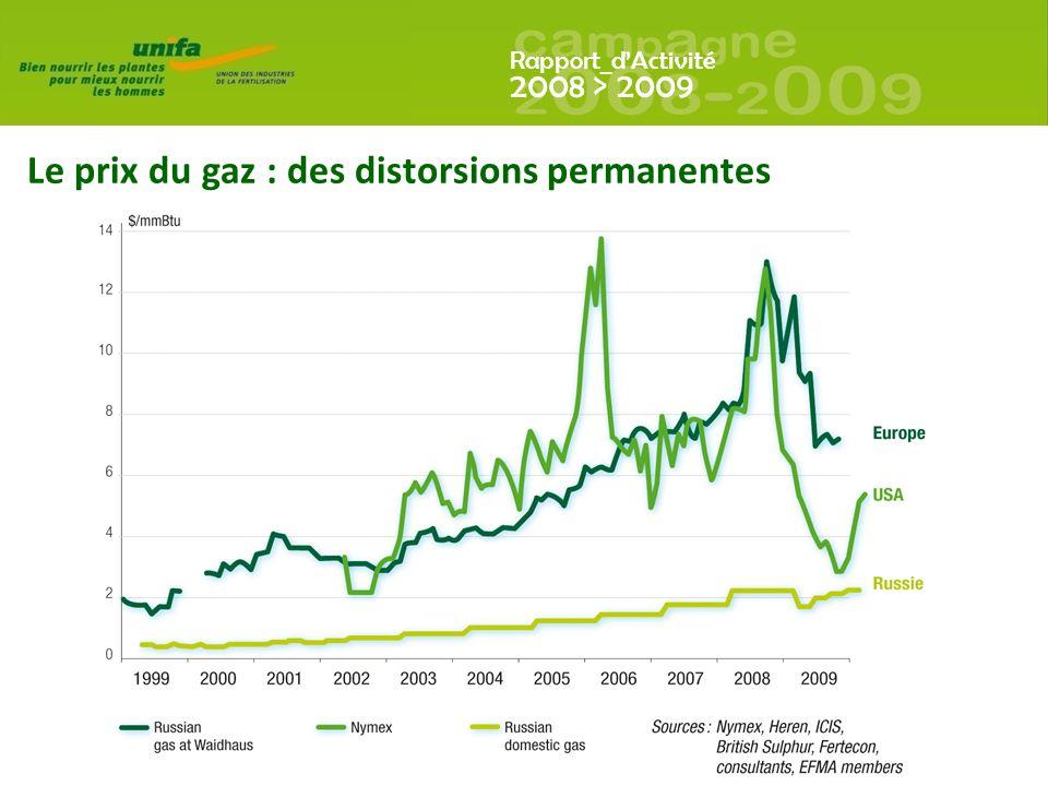 Le prix du gaz : des distorsions permanentes