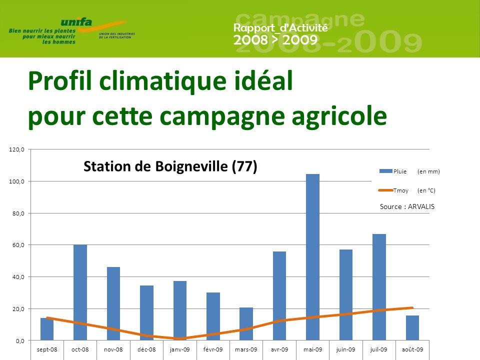 Profil climatique idéal pour cette campagne agricole