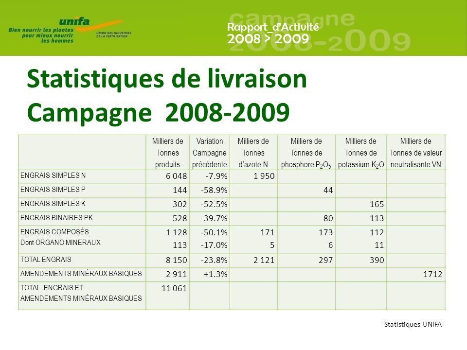 Statistiques de livraison Campagne 2008-2009